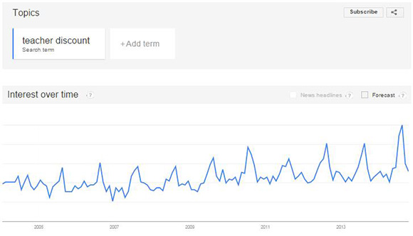 Google trends teacher discounts over time