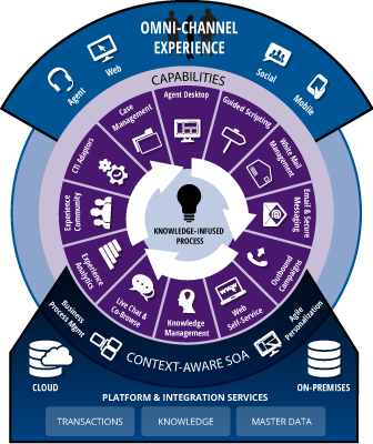 Graphic by Kana that offers a complete overview of a complete omni-channel experience