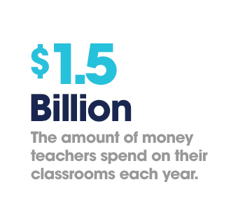 Teachers spend $1.5 billion on their classrooms each year.
