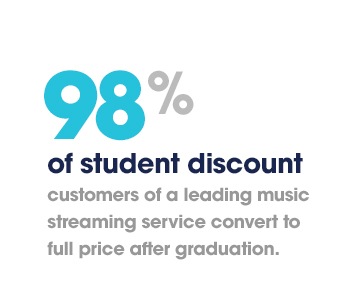 98% of student discount customers of a leading music streaming service convert to full price after graduation.