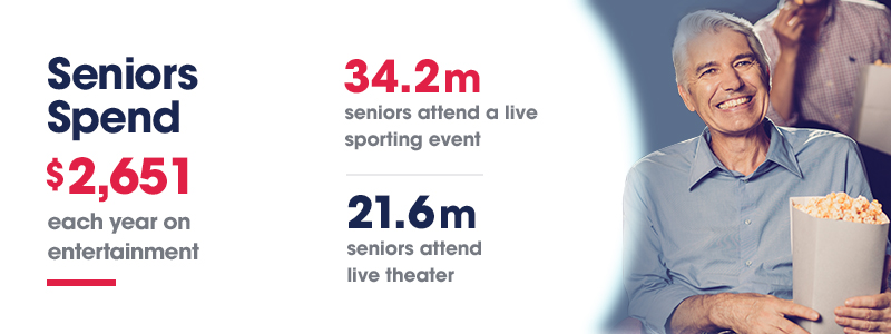 Seniors spend $2,651 each year on entertainment. 32 million seniors attend a sporting event and 21.6 million attend live theater.