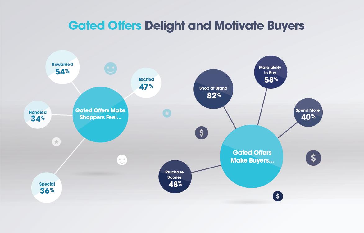 El 54% de los compradores dijeron que las ofertas cerradas los hacen sentir recompensados. Y el 58% de los compradores dijo que la oferta cerrada los hace más propensos a comprar.