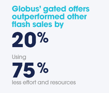 Globus gated offers outperformed other flash sales by 20% using 75% less effort and resources.