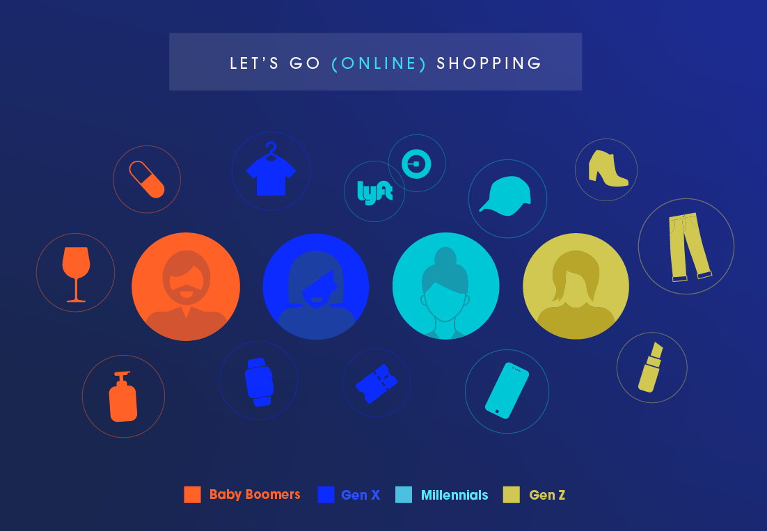 A graphic showing the kind of items each generation likes to buy online.