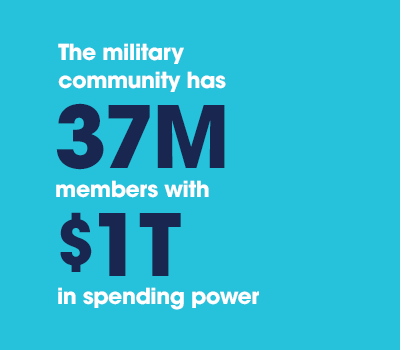 The military community has 37 million members with $1 trillion in spending power.