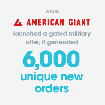 When American Giant launched a gated military offer, it generated 6,000 unique new orders.