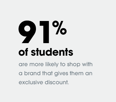 Ninety-one percent of students are more likely to shop with a brand that gives them an exclusive discount.