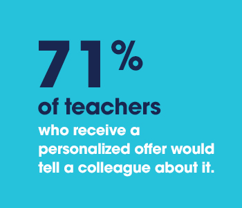 71% of teachers who receive a personalized offer would tell a colleague about it.