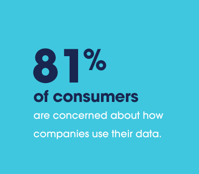 81% of consumers are concerned about how companies use their data.