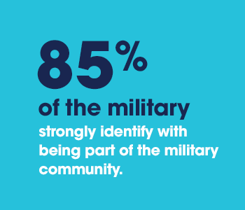 85% of the military strongly identify with being part of the military community.