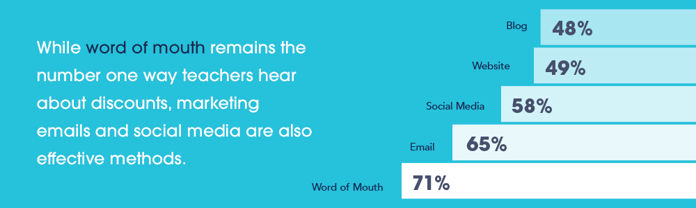 While word of mouth remains the number one way teachers hear about discounts, marketing emails and social media are also effective methods. Blog - 48% Website - 49% Social Media - 58% Email - 65% Word of Mouth - 71%