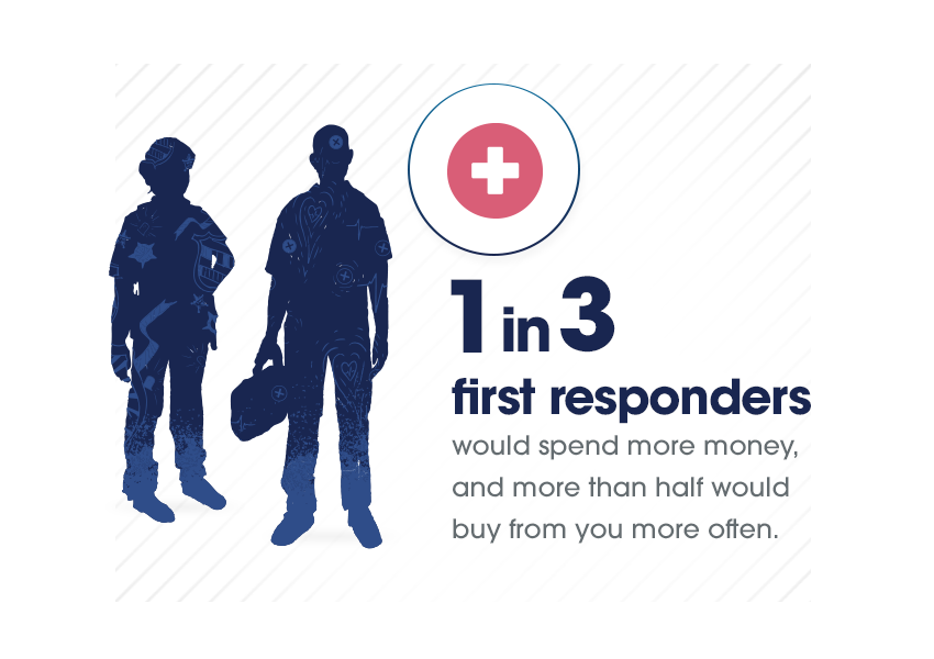 First Responders statistics 1 in 3 would spend more money from SheerID