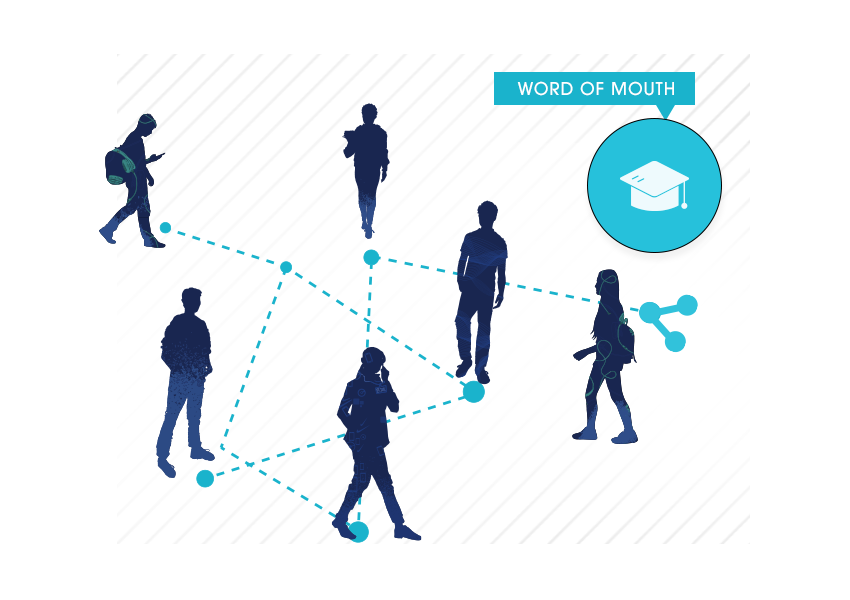 Student silhouettes networked via word of mouth from SheerID