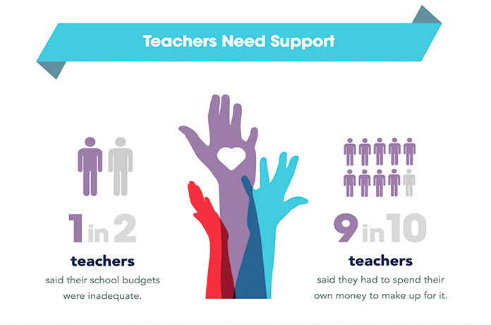 Teacher Shopping Preference and Buying Behavior